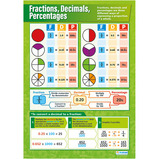 Fractions, Decimals and Percentages Poster Set